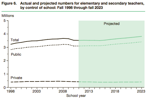 NCES-elementary-secondary-teachers-by-school-type-1998-2023