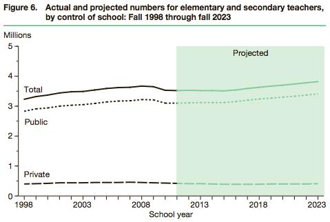 NCES-elementary-secondary-teachers-by-school-type-1998-2023