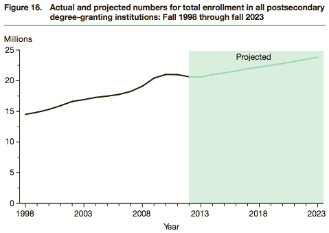 NCES-postsecondary-enrollment-1998-2023