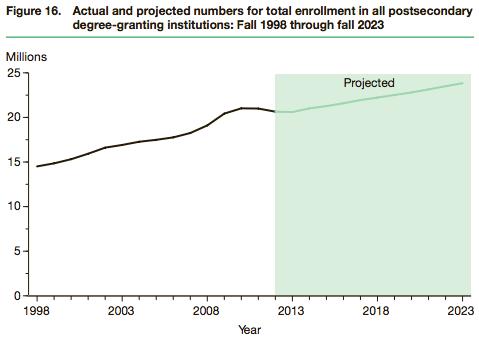 NCES-postsecondary-enrollment-1998-2023