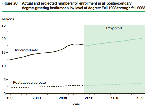 NCES-postsecondary-enrollment-by-degree-type-1998-2023