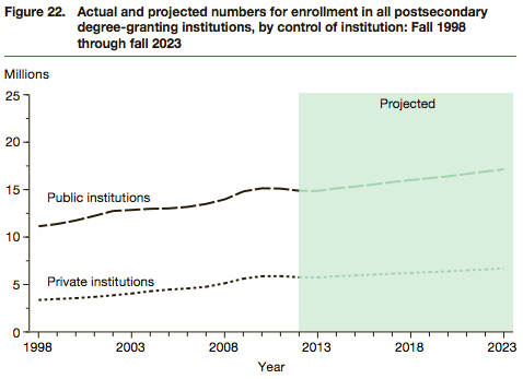 NCES-postsecondary-enrollment-by-school-type-1998-2023