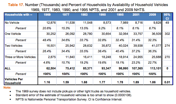 NHTS-table17-households-by-vehicle-availability-1969-2009