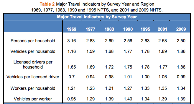 NHTS-table2-major-travel-indicators-1969-2009