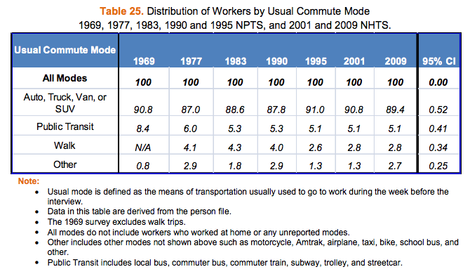 NHTS-table25-workers-by-commute-mode-1969-2009