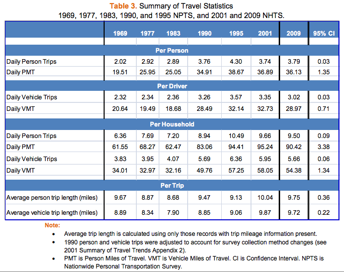 NHTS-table3-summary-travel-stats-1969-2009