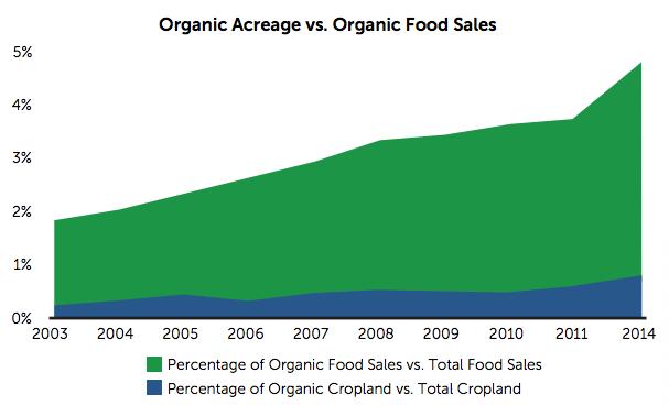 OTA-organic-acreage-vs-food-sales-2003-2014