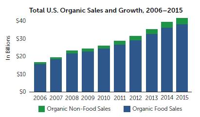 OTA-organics-sales-2006-2015