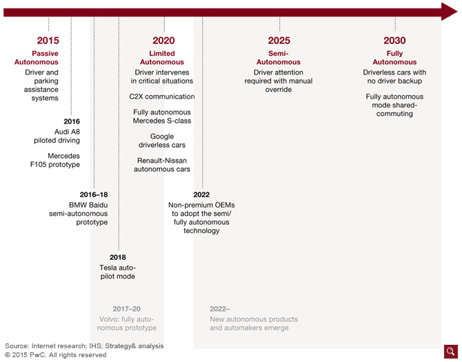 PWC-Exhibit007-development-timeline-2015-2030