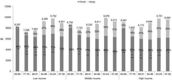 Smith-et-al-food-home-away-by-income-1956-2008