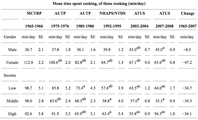 Smith-et-al-time-spent-cooking-1965-2008
