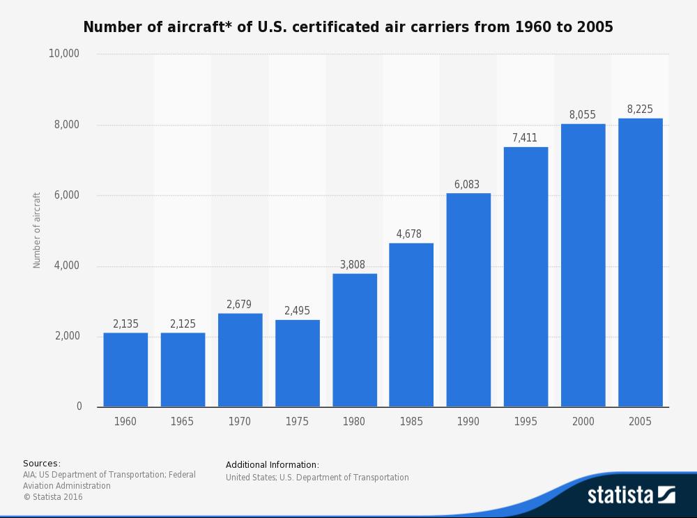 Statista-certificated-aircraft-1960-2005
