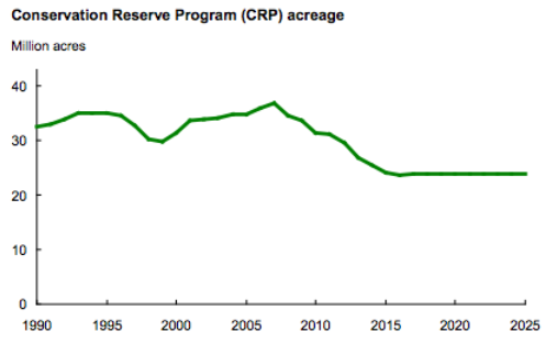 USDA-Conservation-reserve-program-acreage-1990-2025