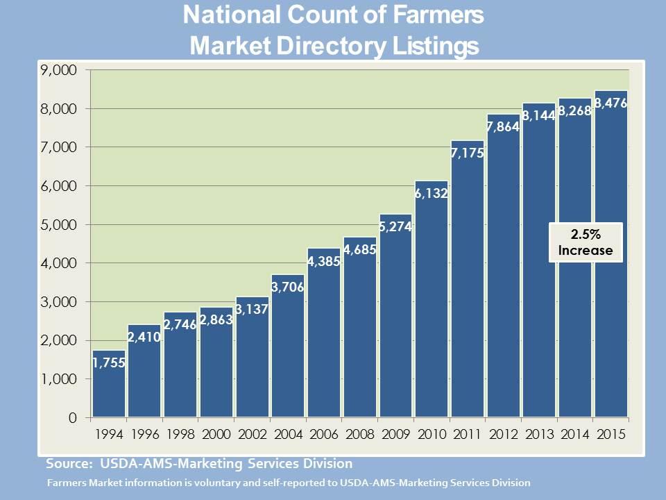 USDA-FarmersMarketDirectoryListing-1994-2015