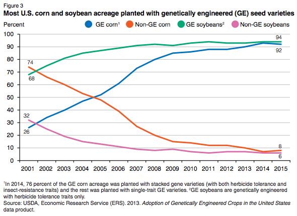 USDA-GE-corn-soy-crops-2001-2015