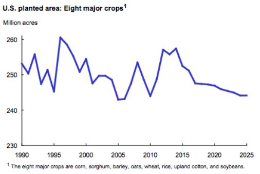 USDA-US-planted-area-1990-2025
