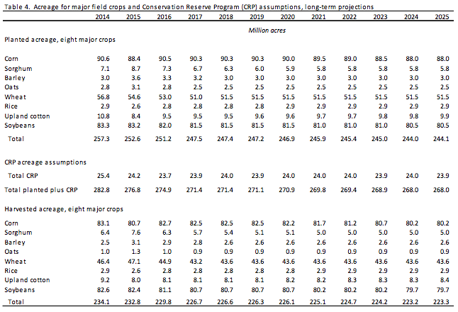 USDA-acreage-major-crops-and-CRP-2014-2025