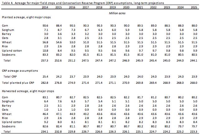 USDA-acreage-major-crops-and-CRP-2014-2025