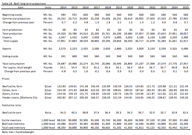 USDA-beef-long-term-projections-2014-2025