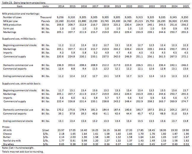 USDA-dairy-long-term-projections-2014-2025