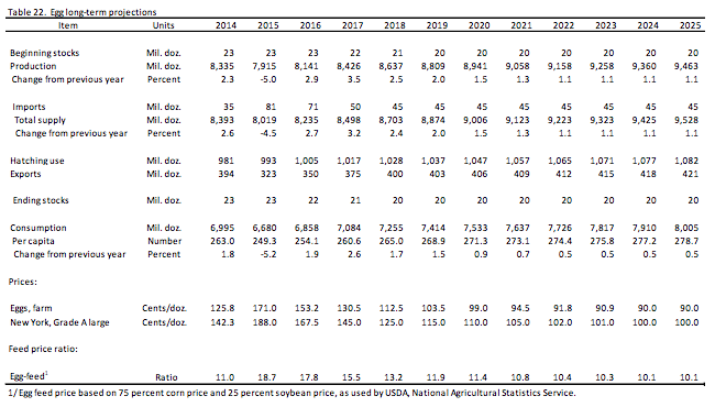USDA-egg-long-term-projections-2014-2025
