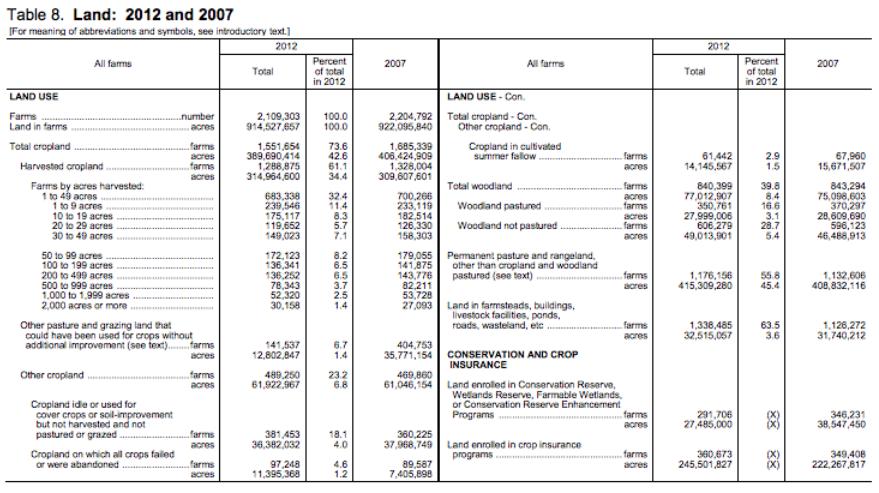 USDA-farm-acres-harvested-use-2007-2012
