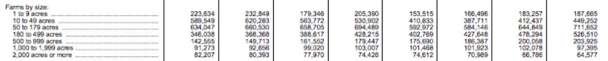USDA-farms-by-size-1982-2012