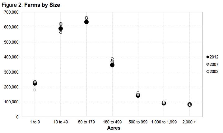 USDA-farms-by-size-2002-2012