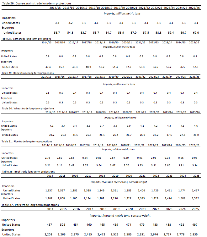 USDA-import-export-long-term-projections