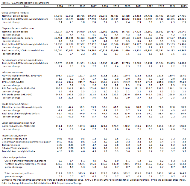 USDA-macroeconomic-assumptions-2014-2025