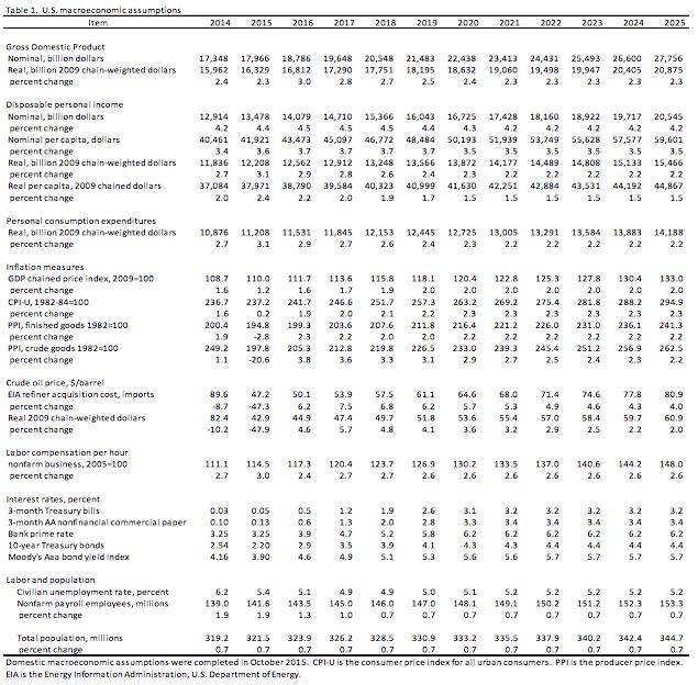 USDA-macroeconomic-assumptions-2014-2025