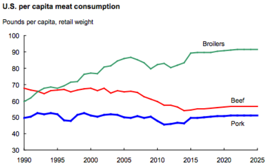 USDA-meat-consumption-1990-2025