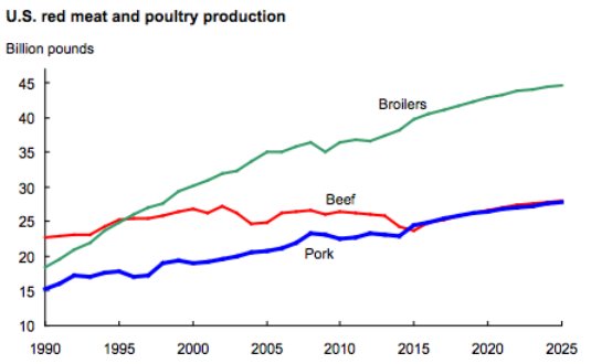 USDA-meat-production-1990-2025