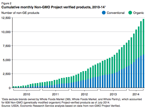 USDA-monthly-nonGMO-products-2010-2014