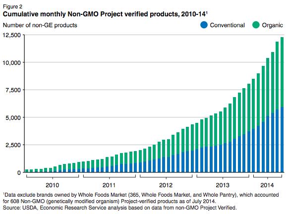 USDA-monthly-nonGMO-products-2010-2014