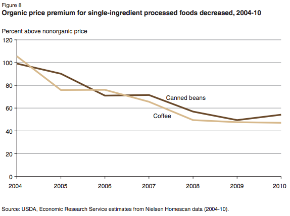 USDA-organic-beans-coffee-price-premiums-chart-2004-2010