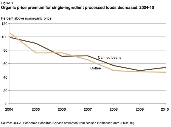 USDA-organic-beans-coffee-price-premiums-chart-2004-2010