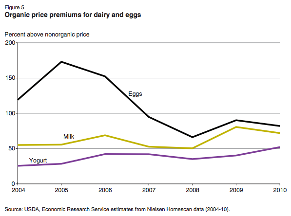 USDA-organic-eggs-price-premiums-chart-2004-2010