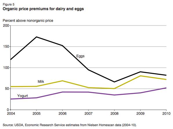USDA-organic-eggs-price-premiums-chart-2004-2010