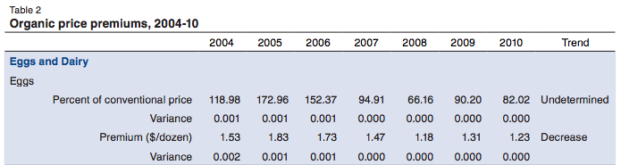 USDA-organic-eggs-price-premiums-table-2004-2010