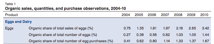USDA-organic-eggs-sales-table-2004-2010