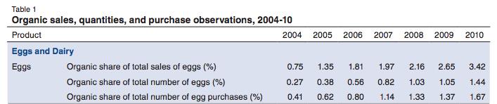 USDA-organic-eggs-sales-table-2004-2010
