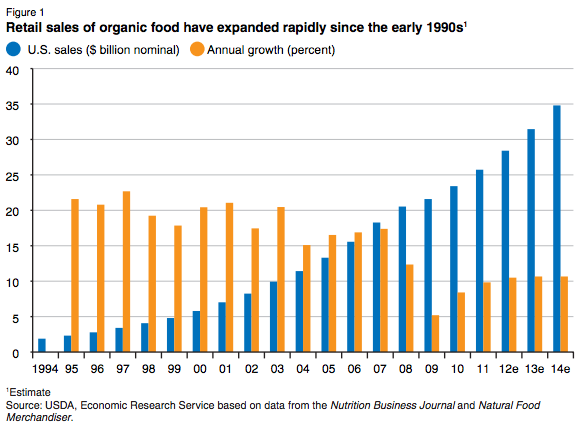 USDA-organic-food-sales-and-growth-1994-2014