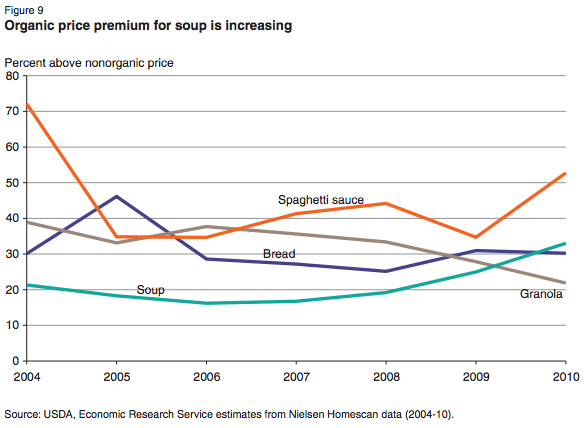 USDA-organic-soup-price-premiums-chart-2004-2010