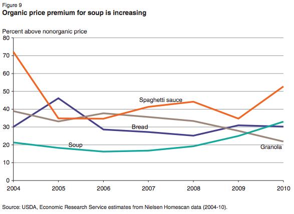 USDA-organic-soup-price-premiums-chart-2004-2010