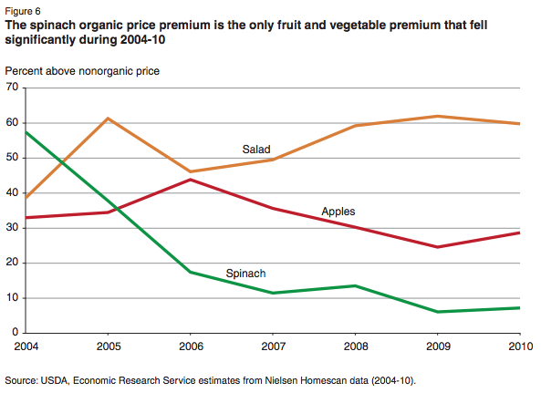 USDA-organic-spinach-price-premiums-chart-2004-2010