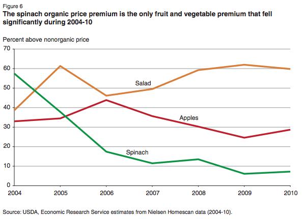 USDA-organic-spinach-price-premiums-chart-2004-2010