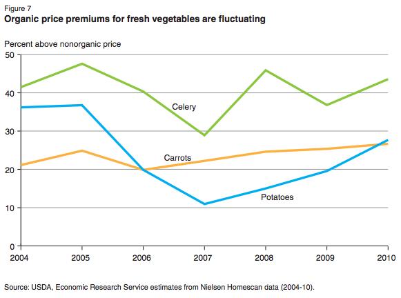 USDA-organic-vegs-price-premiums-chart-2004-2010