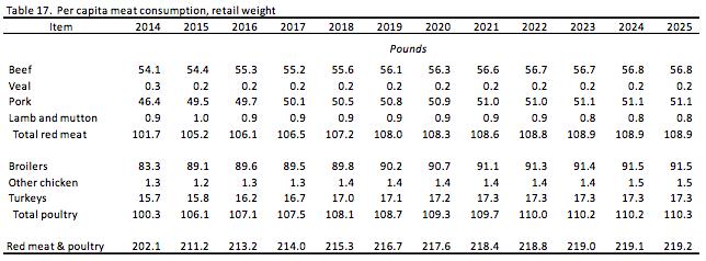 USDA-per-capita-meat-consumption-2014-2025