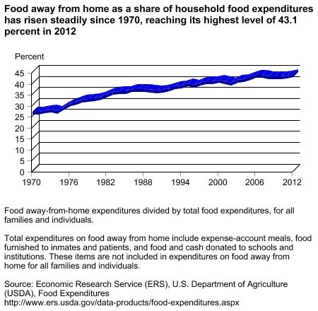 USDA-percent-of-food-away-1970-2012